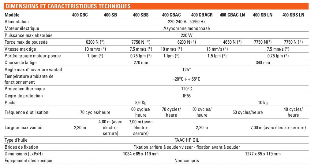 Caracteristique moteur FAAC 400 hydraulique